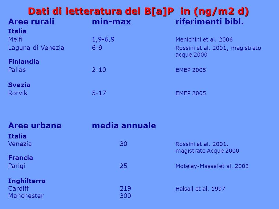 Dati di letteratura del B[a]P in (ng/m2 d)